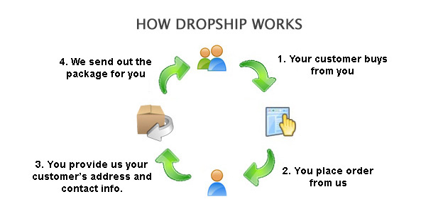 curioo dropshipping service